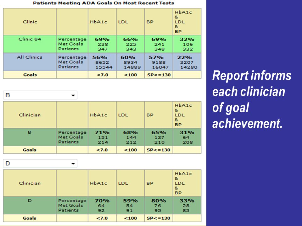 Report informs each clinician of goal achievement.