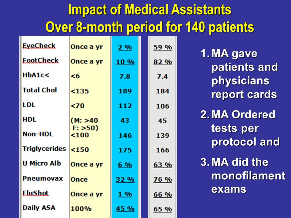 Impact of Medical Assistants Over 8-month period for 140 patients 1.MA gave patients and physicians report cards 2.MA Ordered tests per protocol and 3