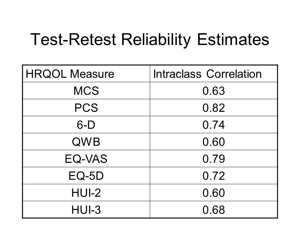 Test-Retest Reliability Estimates HRQOL MeasureIntraclass Correlation MCS0.63 PCS0.82 6-D0.74 QWB0.60 EQ-VAS0.79 EQ-5D0.72 HUI-20.60 HUI-30.68