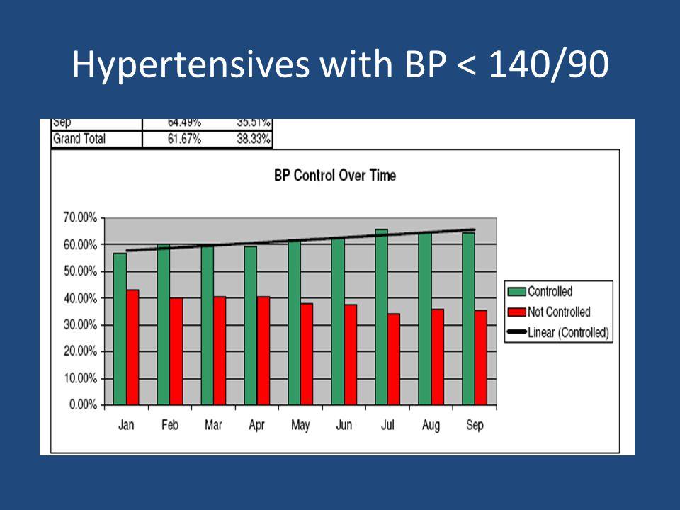Hypertensives with BP < 140/90