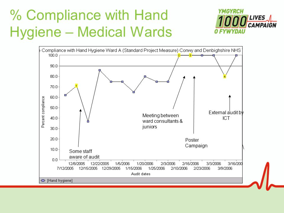 % Compliance with Hand Hygiene – Medical Wards External audit by ICT Some staff aware of audit Poster Campaign Meeting between ward consultants & juniors