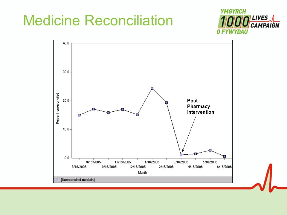 Medicine Reconciliation Post Pharmacy intervention