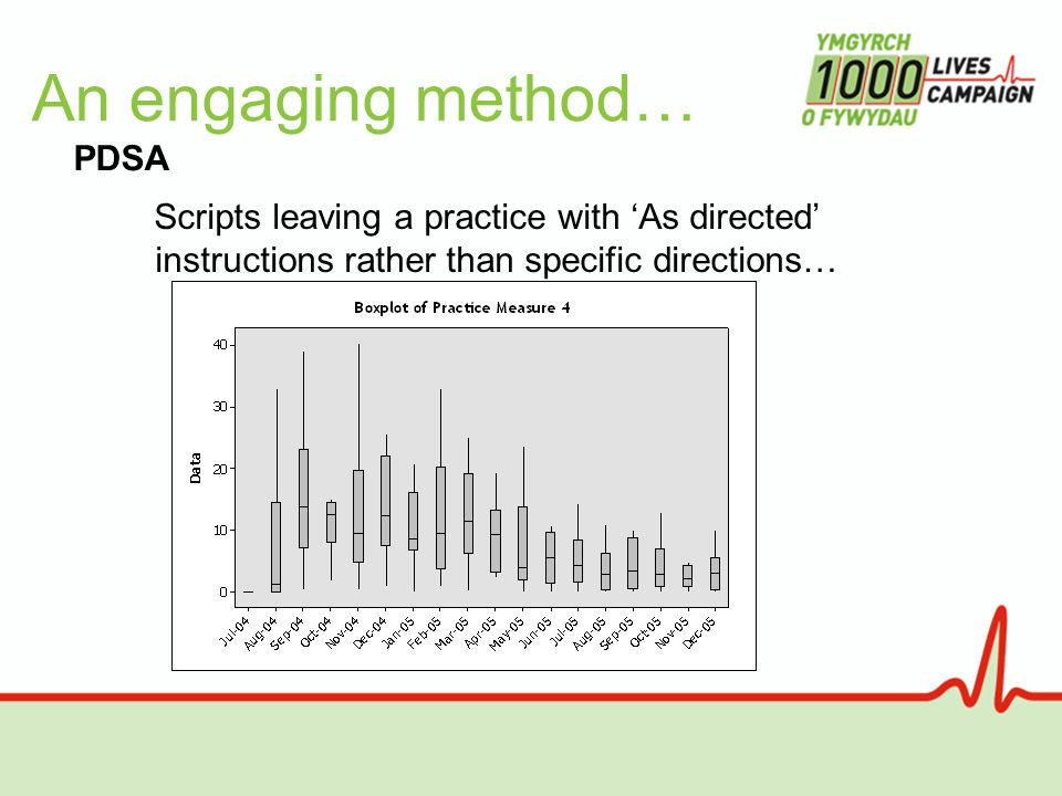 An engaging method… Scripts leaving a practice with 'As directed' instructions rather than specific directions… PDSA