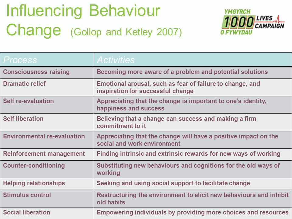 Influencing Behaviour Change (Gollop and Ketley 2007) ProcessActivities Consciousness raisingBecoming more aware of a problem and potential solutions Dramatic reliefEmotional arousal, such as fear of failure to change, and inspiration for successful change Self re-evaluationAppreciating that the change is important to one's identity, happiness and success Self liberationBelieving that a change can success and making a firm commitment to it Environmental re-evaluationAppreciating that the change will have a positive impact on the social and work environment Reinforcement managementFinding intrinsic and extrinsic rewards for new ways of working Counter-conditioningSubstituting new behaviours and cognitions for the old ways of working Helping relationshipsSeeking and using social support to facilitate change Stimulus controlRestructuring the environment to elicit new behaviours and inhibit old habits Social liberationEmpowering individuals by providing more choices and resources