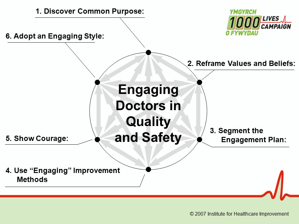 Engaging Doctors in Quality and Safety 1. Discover Common Purpose: 2.