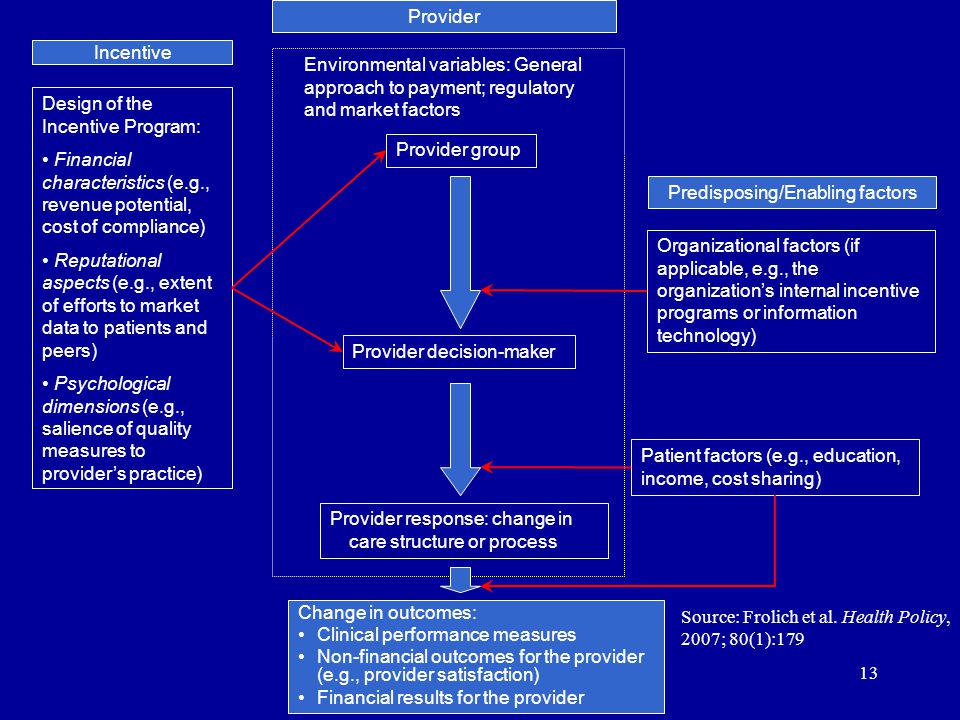 13 Design of the Incentive Program: Financial characteristics (e.g., revenue potential, cost of compliance) Reputational aspects (e.g., extent of effo