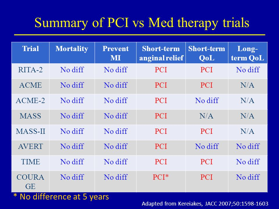 Summary of PCI vs Med therapy trials TrialMortalityPrevent MI Short-term anginal relief Short-term QoL Long- term QoL RITA-2No diff PCI No diff ACMENo diff PCI N/A ACME-2No diff PCINo diffN/A MASSNo diff PCIN/A MASS-IINo diff PCI N/A AVERTNo diff PCINo diff TIMENo diff PCI No diff COURA GE No diff PCI*PCINo diff Adapted from Kereiakes, JACC 2007;50:1598-1603 * No difference at 5 years