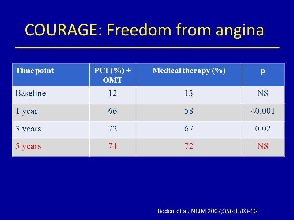 COURAGE: Freedom from angina Time pointPCI (%) + OMT Medical therapy (%)p Baseline1213NS 1 year6658<0.001 3 years72670.02 5 years7472NS Boden et al. N