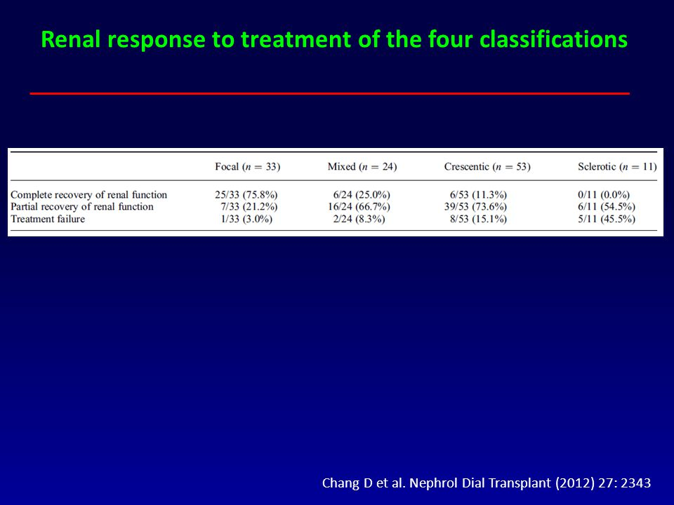 Renal response to treatment of the four classifications Chang D et al. Nephrol Dial Transplant (2012) 27: 2343