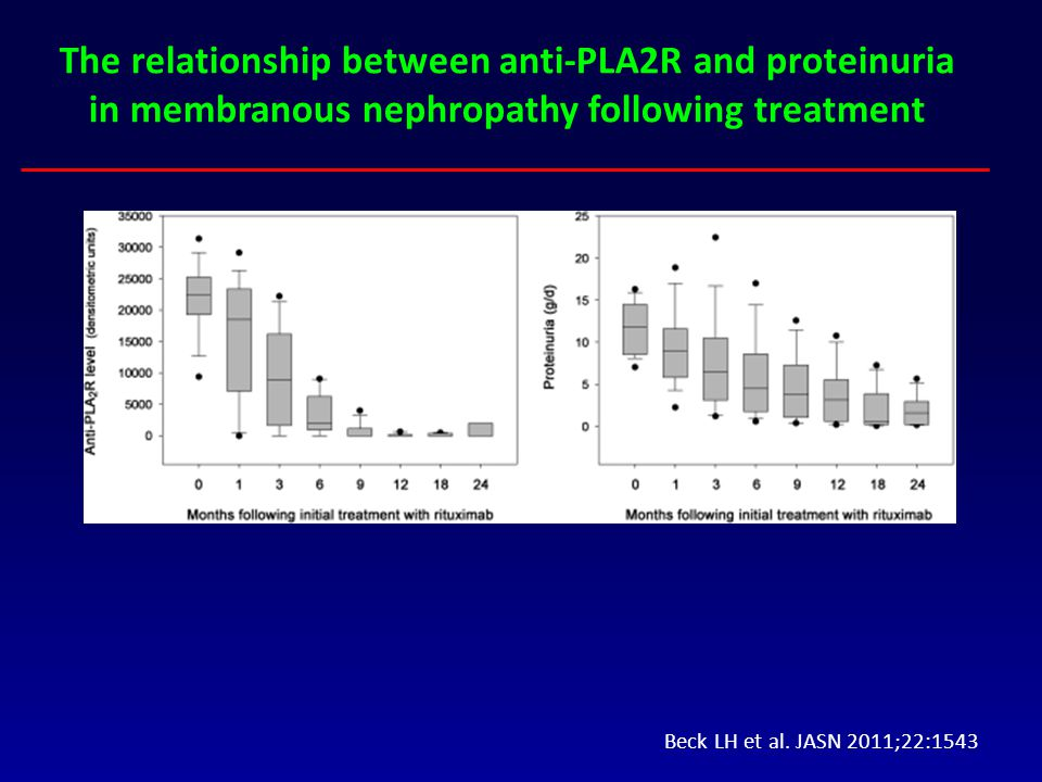 Beck LH et al. JASN 2011;22:1543 The relationship between anti-PLA2R and proteinuria in membranous nephropathy following treatment