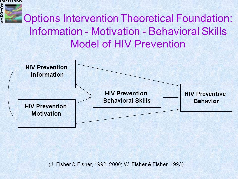 Options Intervention Theoretical Foundation: Information - Motivation - Behavioral Skills Model of HIV Prevention HIV Prevention Motivation HIV Prevention Information HIV Prevention Behavioral Skills HIV Preventive Behavior (J.