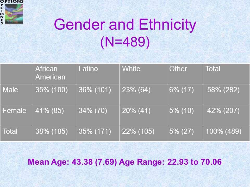 Gender and Ethnicity (N=489) African American LatinoWhiteOtherTotal Male35% (100)36% (101)23% (64)6% (17) 58% (282) Female41% (85)34% (70)20% (41)5% (10) 42% (207) Total38% (185)35% (171)22% (105)5% (27)100% (489) Mean Age: 43.38 (7.69) Age Range: 22.93 to 70.06