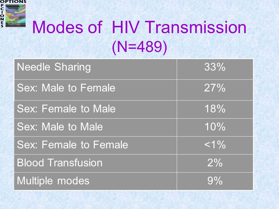 Modes of HIV Transmission (N=489) Needle Sharing33% Sex: Male to Female27% Sex: Female to Male18% Sex: Male to Male10% Sex: Female to Female<1% Blood Transfusion2% Multiple modes9%