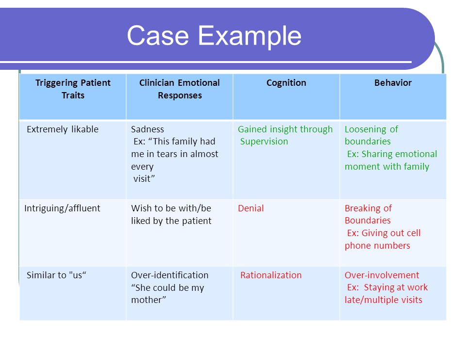 Case Example Triggering Patient Traits Clinician Emotional Responses CognitionBehavior Extremely likableSadness Ex: This family had me in tears in almost every visit Gained insight through Supervision Loosening of boundaries Ex: Sharing emotional moment with family Intriguing/affluentWish to be with/be liked by the patient DenialBreaking of Boundaries Ex: Giving out cell phone numbers Similar to us Over-identification She could be my mother RationalizationOver-involvement Ex: Staying at work late/multiple visits