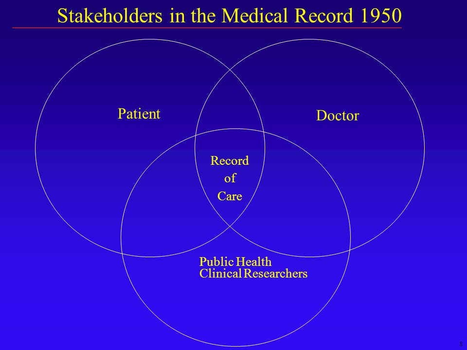 8 Stakeholders in the Medical Record 1950 Patient Record of Care Doctor Public Health Clinical Researchers __________________________________________________