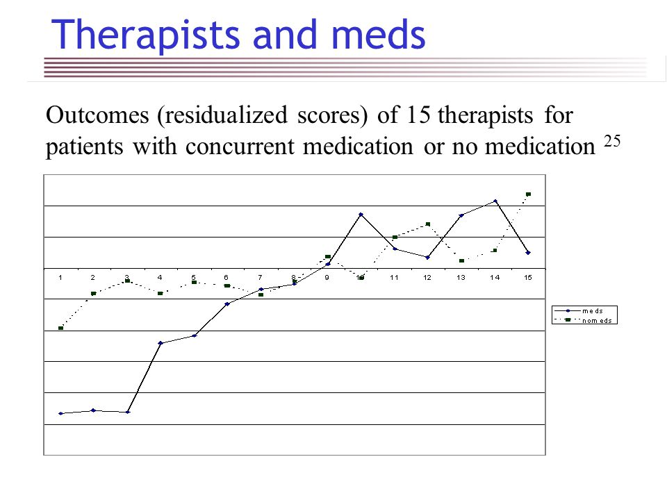 Therapists and meds Outcomes (residualized scores) of 15 therapists for patients with concurrent medication or no medication 25