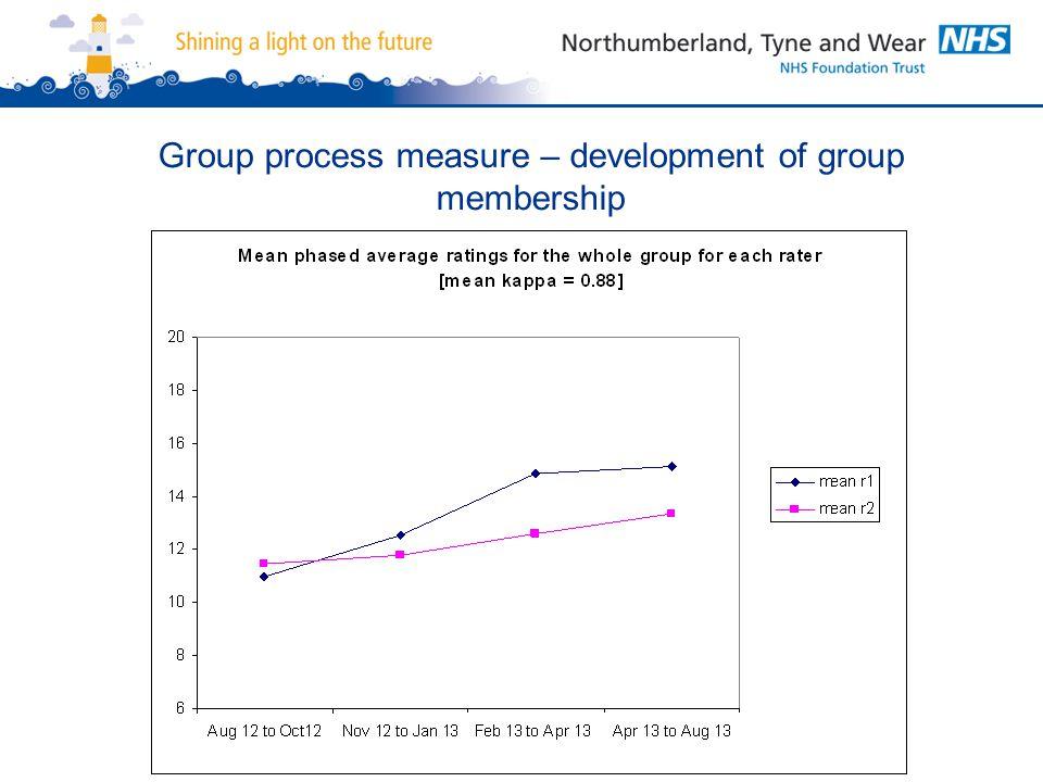 Group process measure – development of group membership