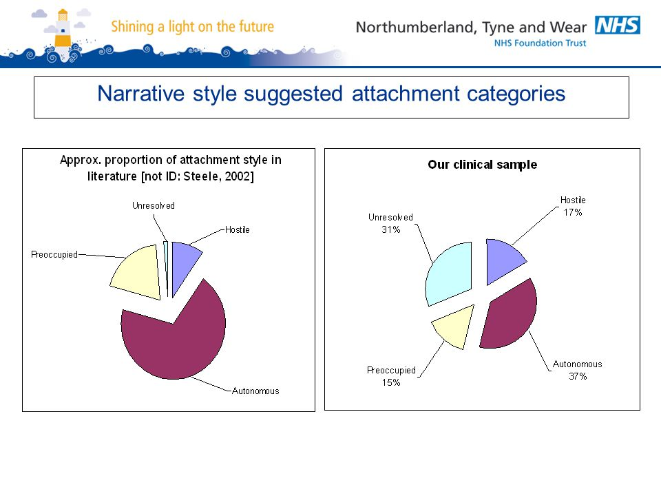 Narrative style suggested attachment categories