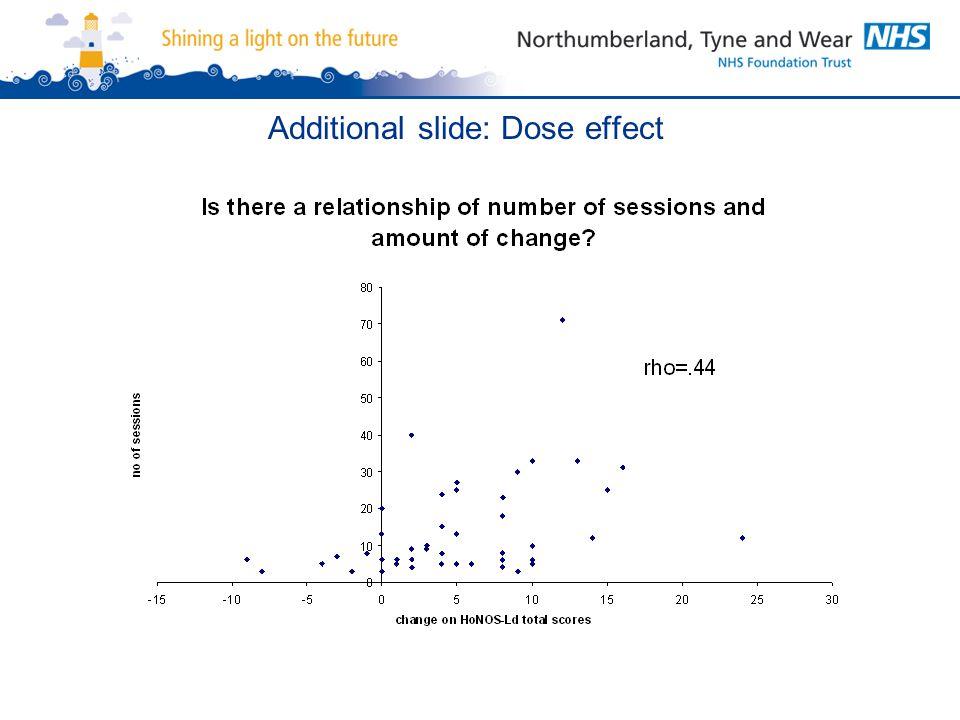 Additional slide: Dose effect