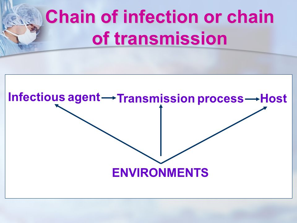 Chain of infection or chain of transmission Infectious agent Transmission processHost ENVIRONMENTS