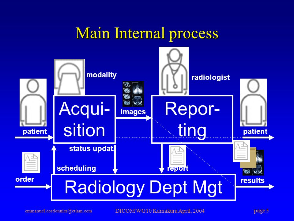 emmanuel.cordonnier@etiam.com DICOM WG10 Kamakura April, 2004 page 5 report results Radiology Dept Mgt patient modality Acqui- sition radiologist Repor- ting order scheduling images patient status updat.