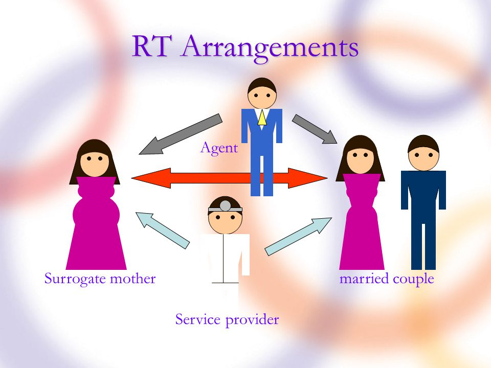 RT Arrangements married couple Surrogate mother Agent Service provider