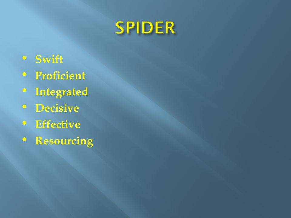 Swift Proficient Integrated Decisive Effective Resourcing
