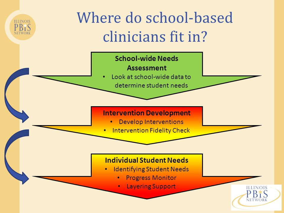 Where do school-based clinicians fit in.