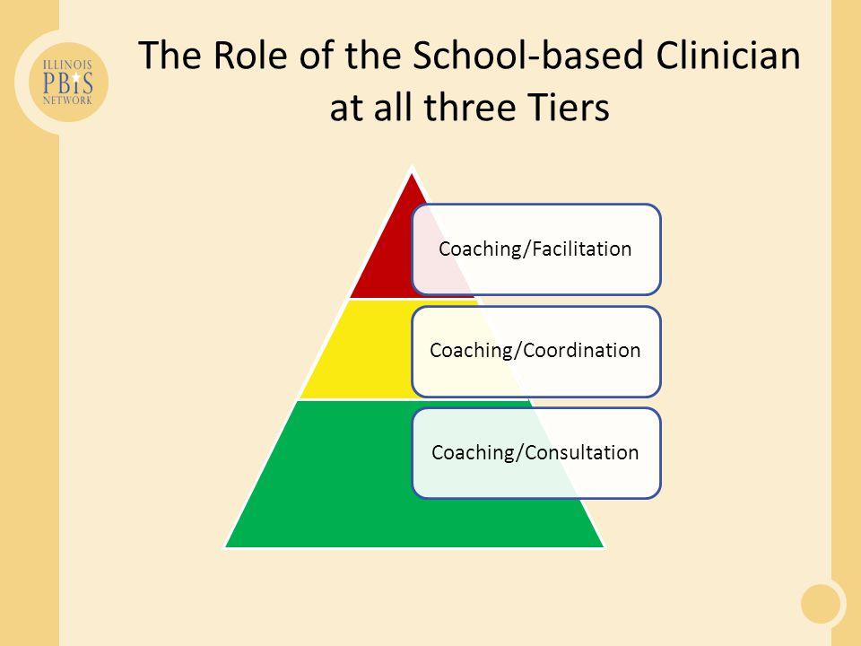 Coaching/Consultation Coaching/Coordination Coaching/Facilitation The Role of the School-based Clinician at all three Tiers