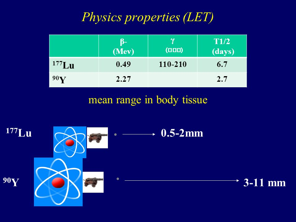 Physics properties (LET) mean range in body tissue 177 Lu 0.5-2mm 90 Y 3-11 mm β- (Mev) γ ( Kev ) T1/2 (days) 177 Lu 0.49110-2106.7 90 Y 2.272.7