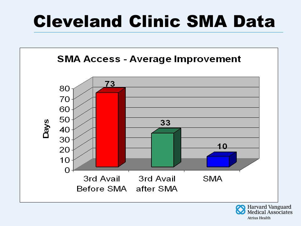 Cleveland Clinic SMA Data