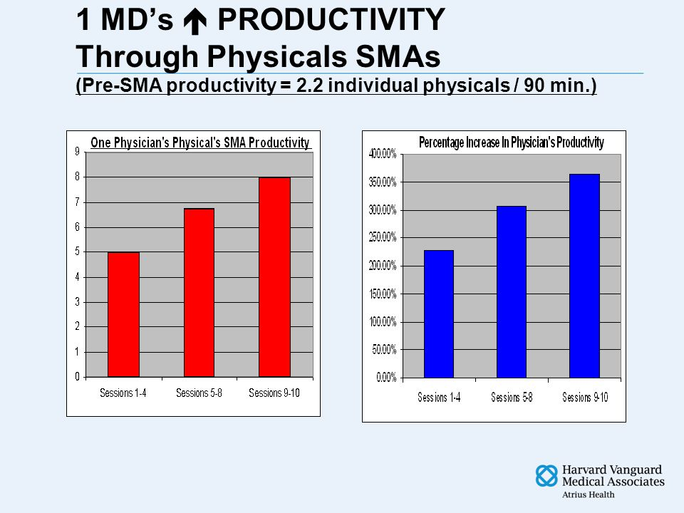 1 MD's  PRODUCTIVITY Through Physicals SMAs (Pre-SMA productivity = 2.2 individual physicals / 90 min.)