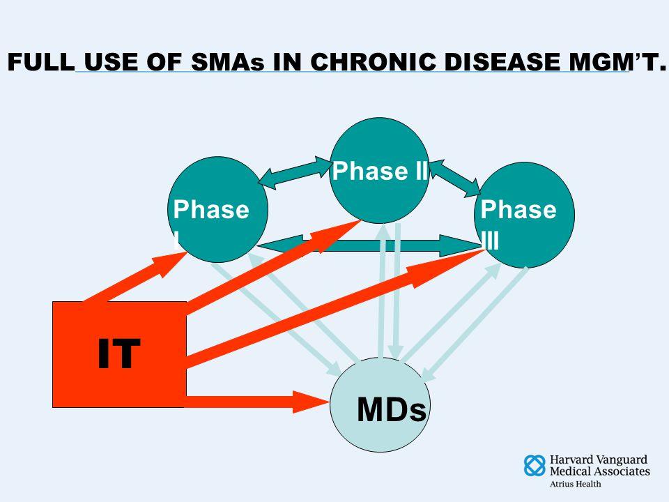 FULL USE OF SMAs IN CHRONIC DISEASE MGM ' T. IT Phase II Phase I Phase III MDs