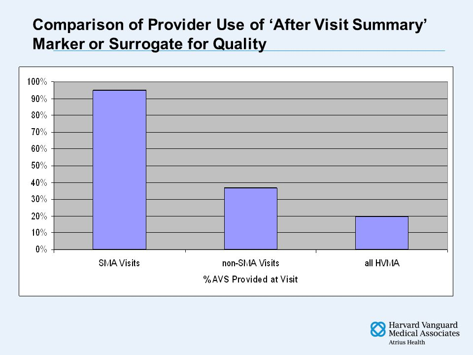 Comparison of Provider Use of 'After Visit Summary' Marker or Surrogate for Quality