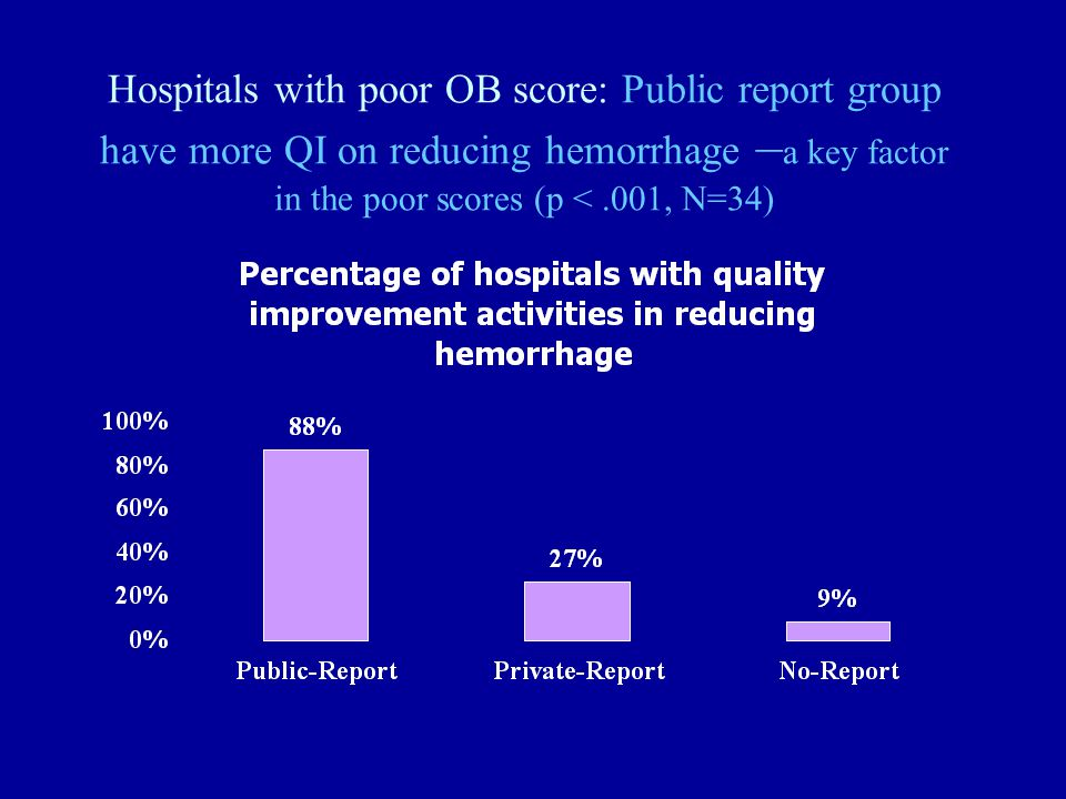 Hospitals with poor OB score: Public report group have more QI on reducing hemorrhage – a key factor in the poor scores (p <.001, N=34)