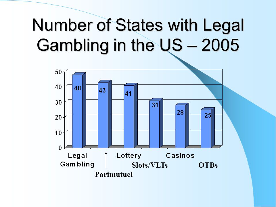 Number of States with Legal Gambling in the US – 1974 Parimutuel Machines OTB