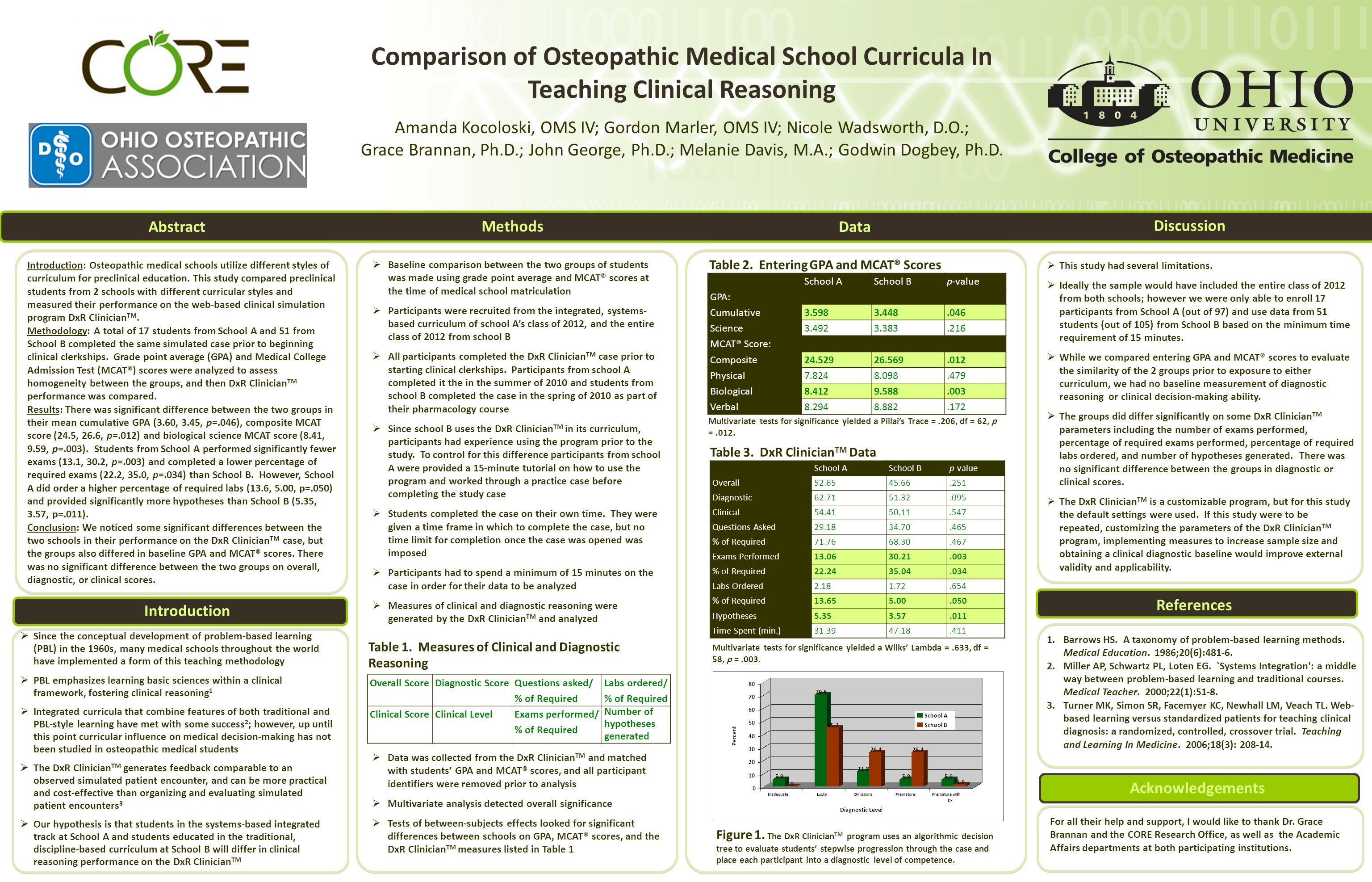 Comparison of Osteopathic Medical School Curricula In Teaching Clinical Reasoning Amanda Kocoloski, OMS IV; Gordon Marler, OMS IV; Nicole Wadsworth, D.O.; Grace Brannan, Ph.D.; John George, Ph.D.; Melanie Davis, M.A.; Godwin Dogbey, Ph.D.
