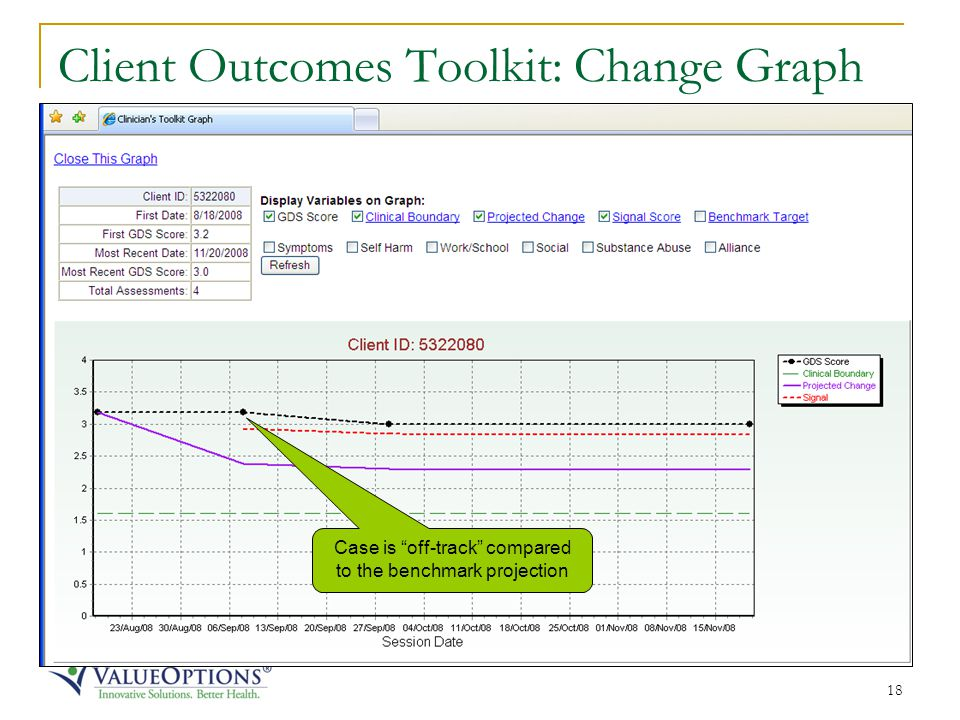 18 Client Outcomes Toolkit: Change Graph Case is off-track compared to the benchmark projection