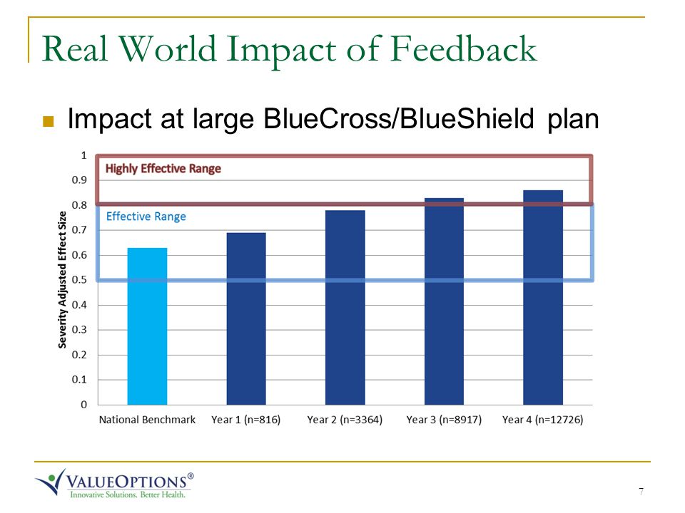7 Real World Impact of Feedback Impact at large BlueCross/BlueShield plan