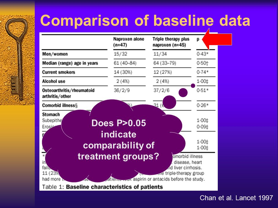 Comparison of baseline data Chan et al. Lancet 1997 Does P>0.05 indicate comparability of treatment groups?