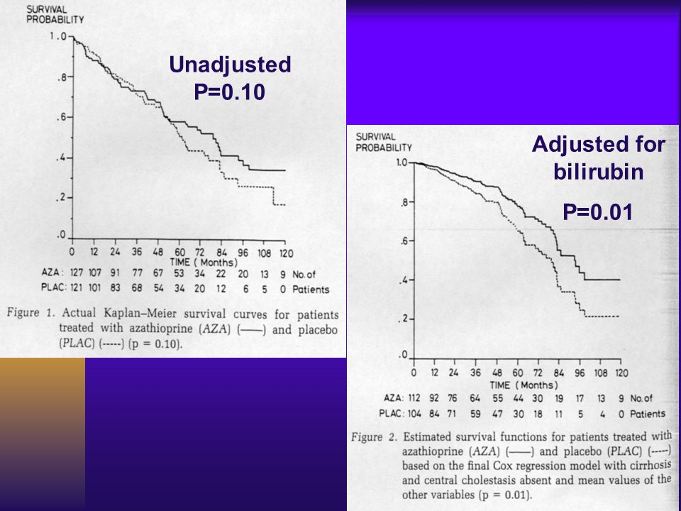 Unadjusted P=0.10 Adjusted for bilirubin P=0.01
