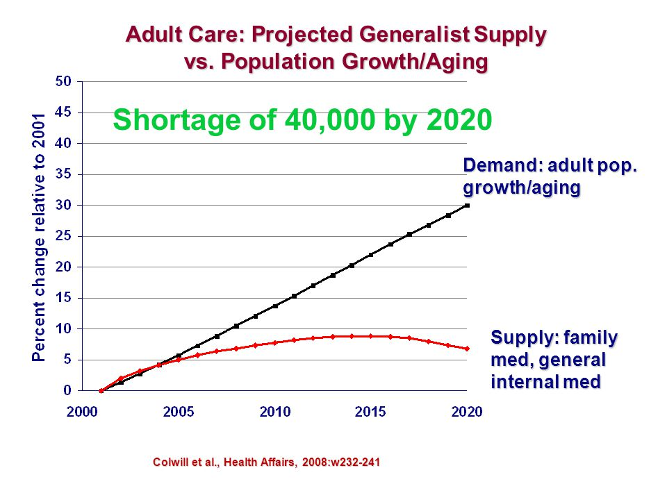 Colwill et al., Health Affairs, 2008:w232-241 Adult Care: Projected Generalist Supply vs. Population Growth/Aging Demand: adult pop. growth/aging Supp
