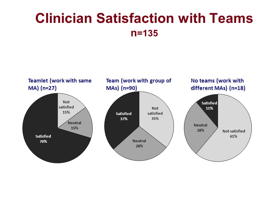 Clinician Satisfaction with Teams n =135 Teamlet (work with same MA) (n=27) Team (work with group of MAs) (n=90) No teams (work with different MAs) (n