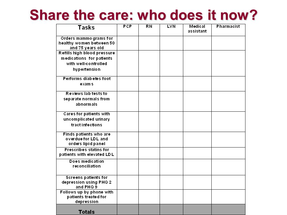 Share the care: who does it now?
