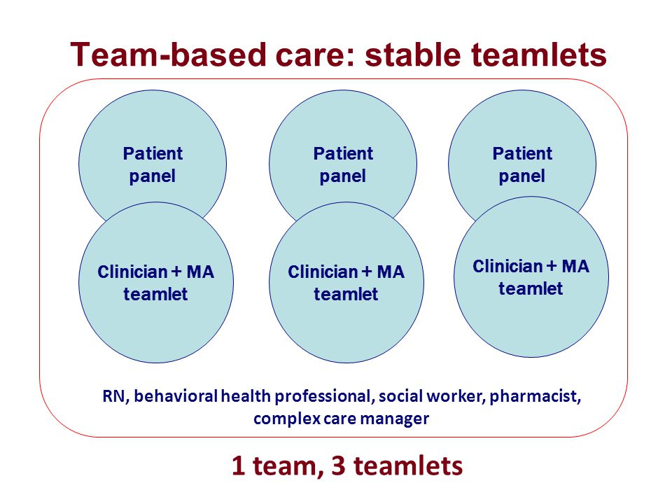 Team-based care: stable teamlets Patient panel 1 team, 3 teamlets Clinician + MA teamlet Patient panel Clinician + MA teamlet Patient panel Clinician