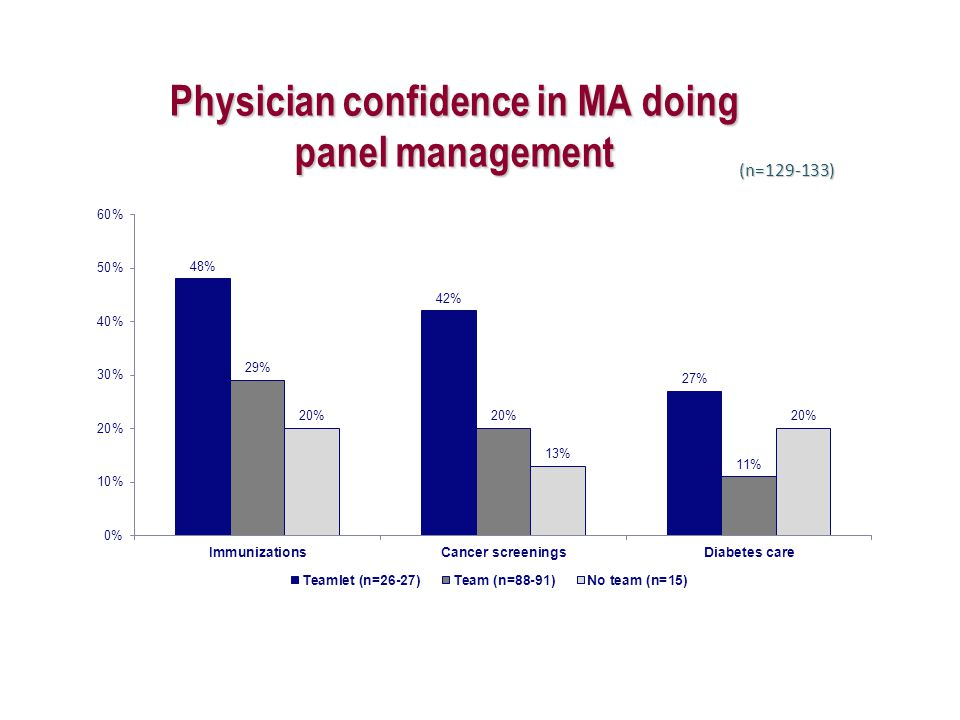 Physician confidence in MA doing panel management (n=129-133)