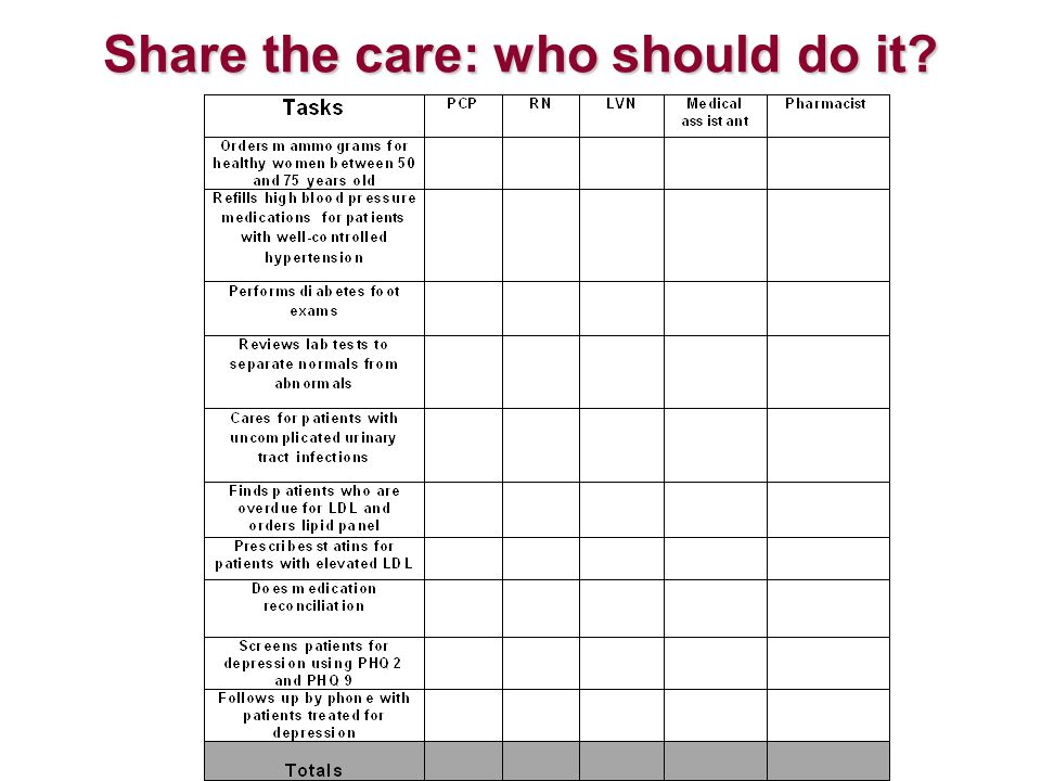 Share the care: who should do it?