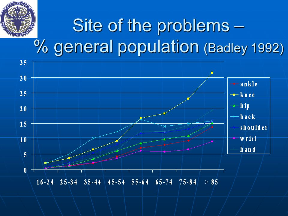 Site of the problems – % general population (Badley 1992) Site of the problems – % general population (Badley 1992)