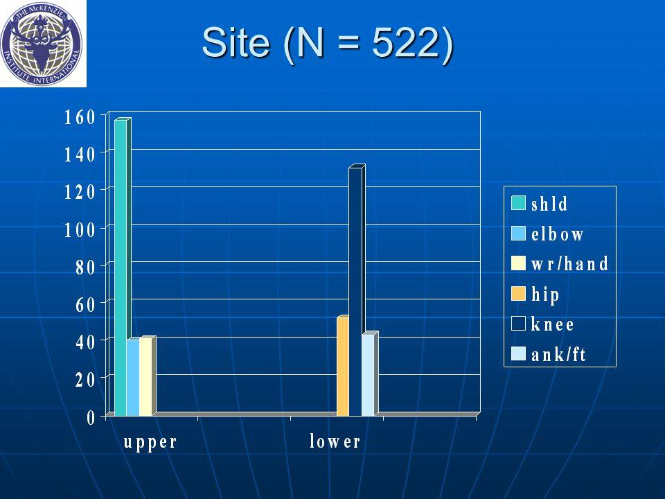Site (N = 522)