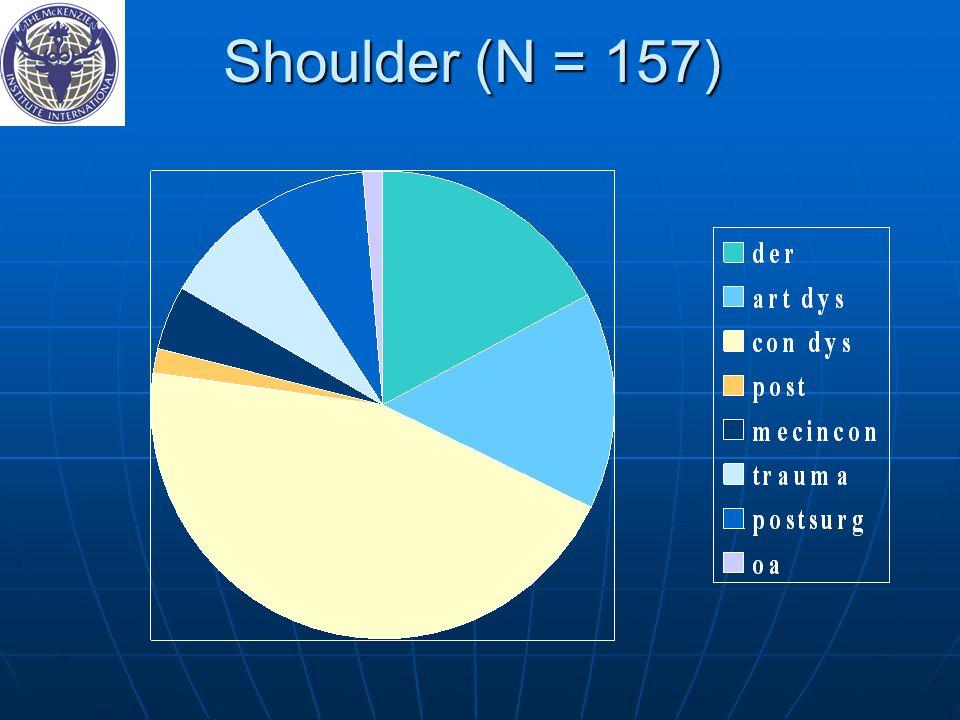 Shoulder (N = 157)